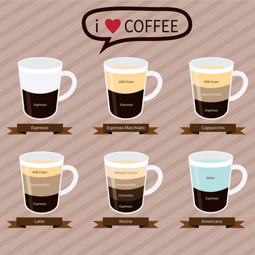 Grafik mit Übersicht der Zubereitungsarten Kaffee
