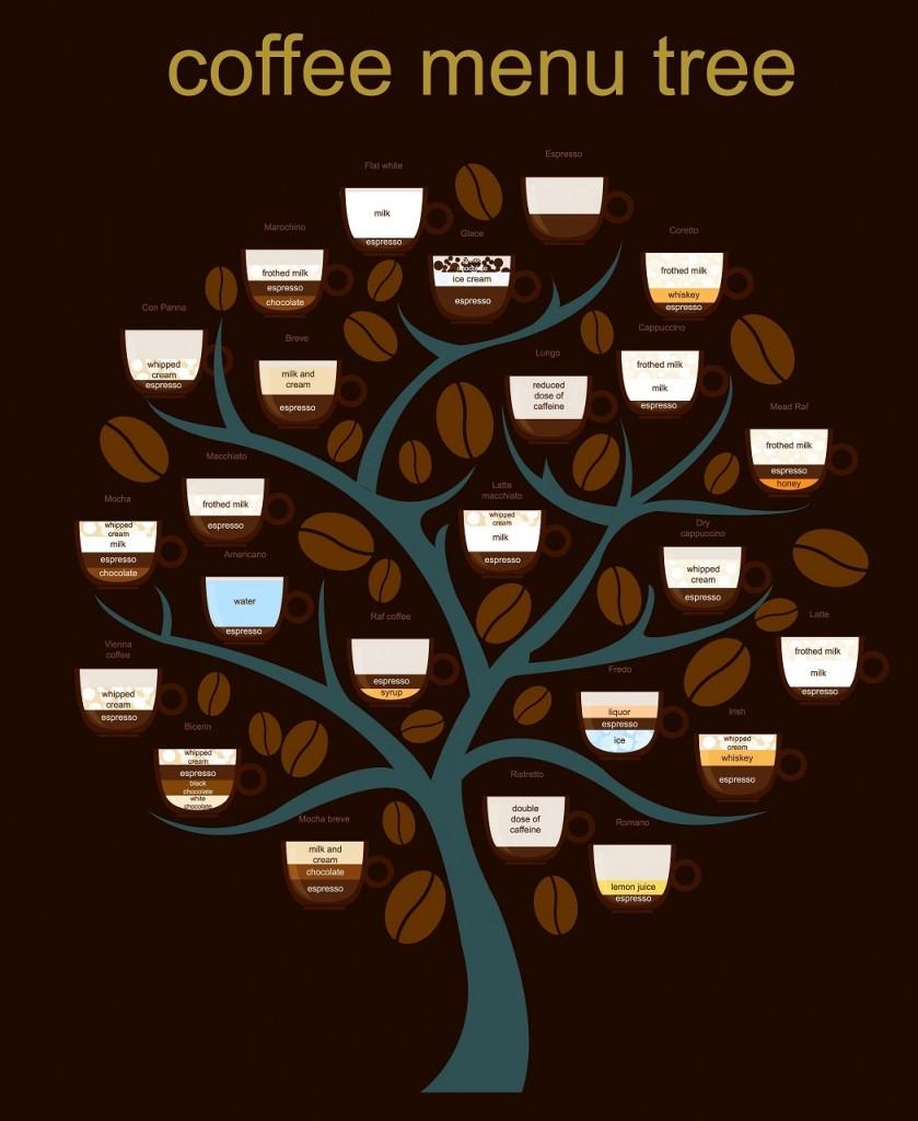 Kaffee-Zubereitungsarten